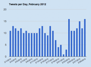 Chart showing tweets per day for February 2012