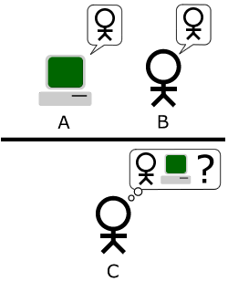Turing Test By Bilby (Own work) [Public domain], via Wikimedia Commons